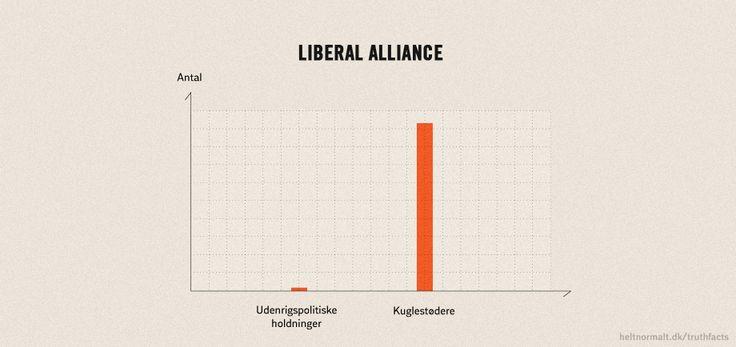 Liberal aliance