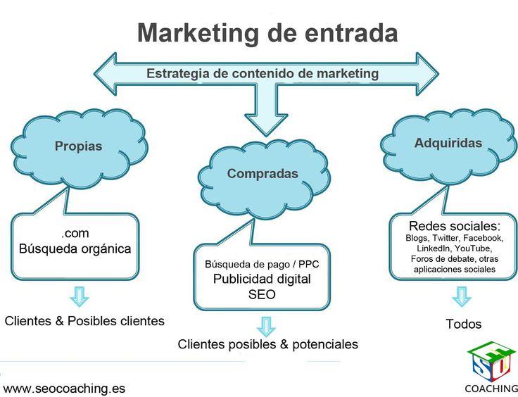 #Marketing de entrada @solucionseo