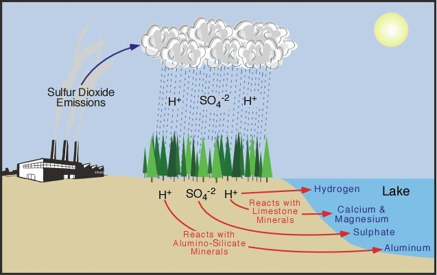an introduction to the acidified precipitation a major problem in the making Analysis of recent precipitation samples from the northeastern united states has shown a consistent ph of less than 44, when the expected ph based upon equilibrium with co 2.
