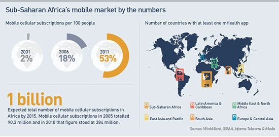 Africa's mobile youth drive change | Africa Renewal Online