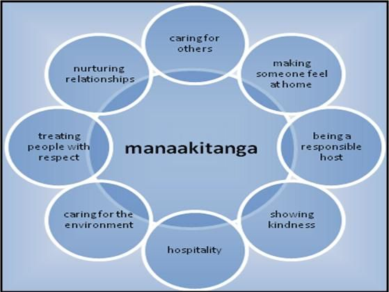 A simple graphic to look at the meaning and application of Manaakitanga.