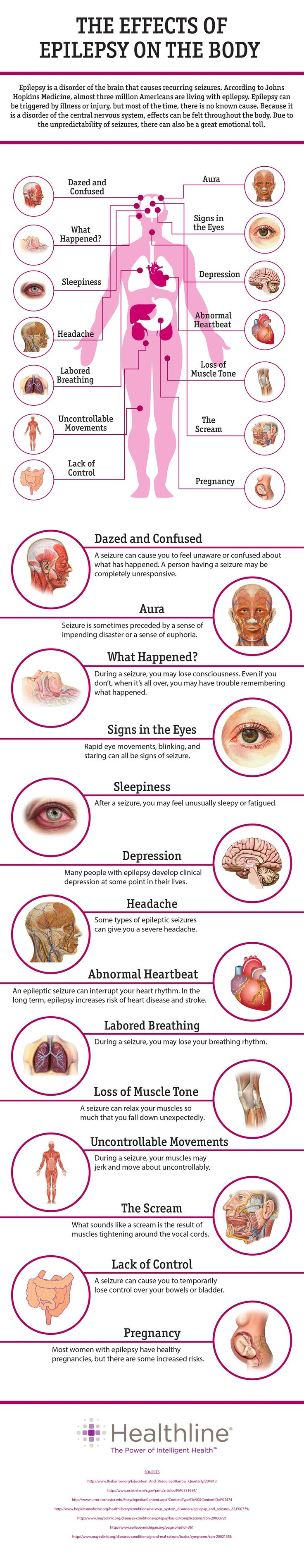 The Effects of Epilepsy on the Body