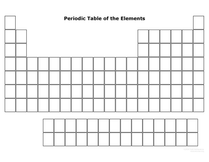 how well do you know the periodic table  print this blank