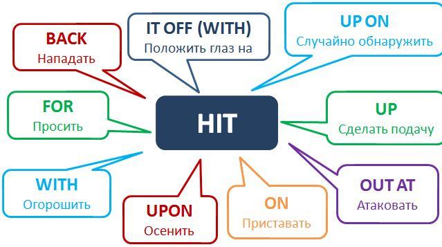 Фразовый глагол HIT Больше читайте в нашей статье! http://www.learnathome.ru/grammar/phrasal-verb-hit.html #Phrasalverbs #Englishgrammar #фразовыеглаголы