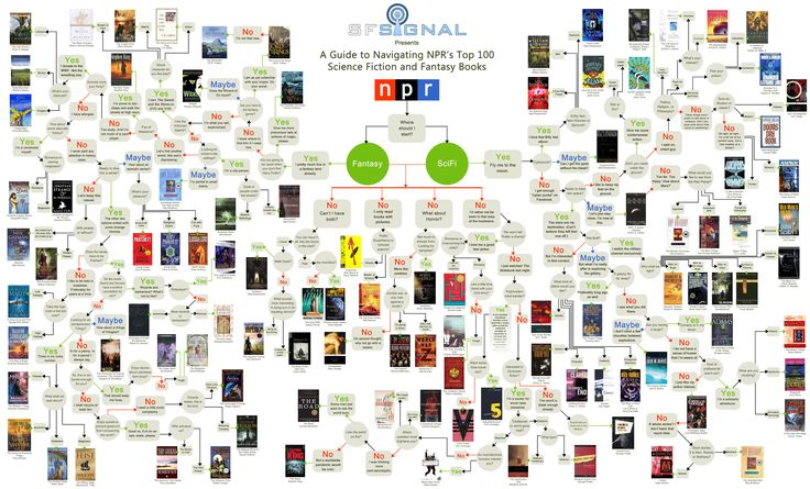 AMAZING flowchart on the top 100 fantasy and sci-fi books- and how to find ones you will like!