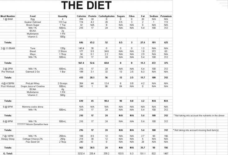 diet plan for clean bulking