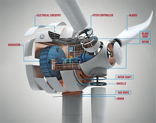 GEs DD Wind Turbine
