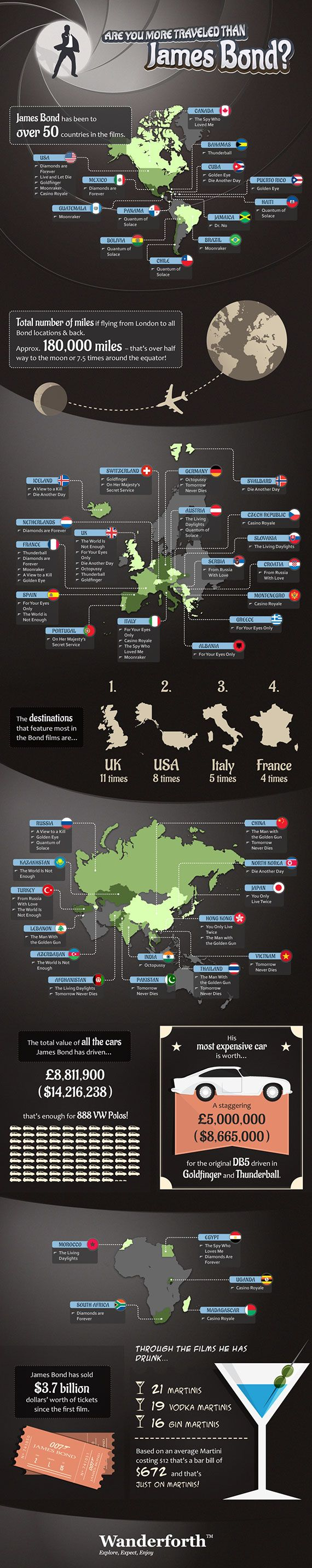 Are You More Traveled Than James Bond? @ Pinfographics #travel