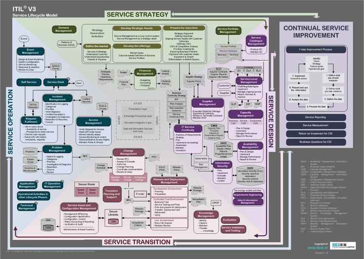 ITIL v3 Service Lifecycle model. Downloadable poster at
