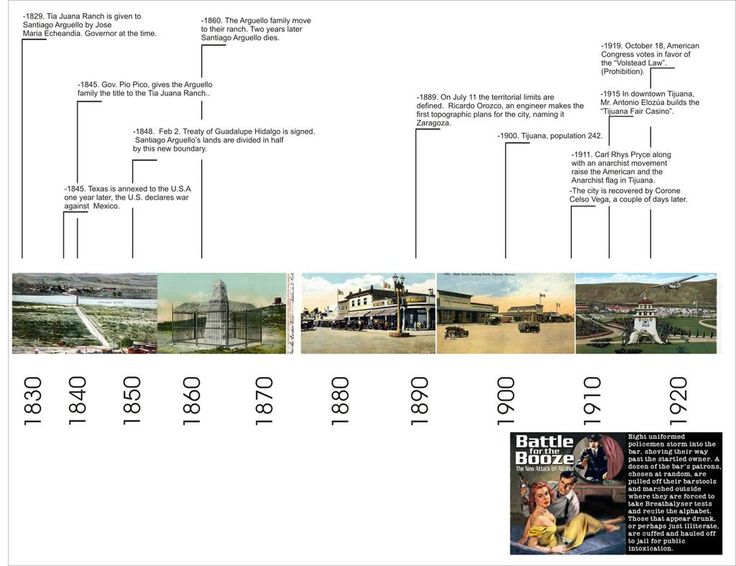32 best INDS 211 History Time Line images on Pinterest
