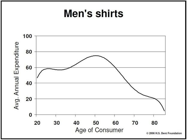 Average Annual Expenditure by men on shirts vs. Age of consumer. It makes sense that cheap Hawaiian shirts explain the decline after 50.