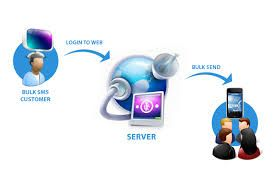 """Spaceedge Technology mainly focus on """"Bulk SMS Marketing"""" and in this regard we have online tools to send bulk sms with a single click. We Leading Global in Mobile SMS (MESSAGING – VOICE, SMS API Voice API) Marketing. We Always Happy To Answer Your Queries, So Do call or Drop Message. We have HTTP login as well as SMPP connectivity for sending bulk SMS Marketing. The main object of Space Edge to provide standard platforms for bulk sms to our clients. Instant Reliable Cost-effective Mo..."""