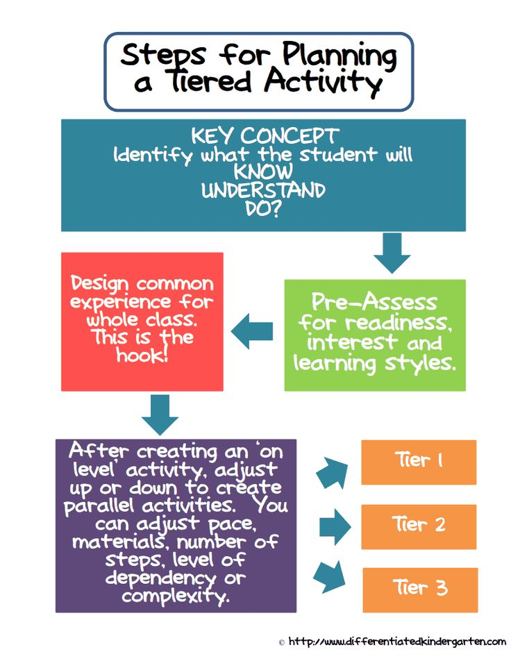 7 Best Differentiation Images On Pinterest Differentiated