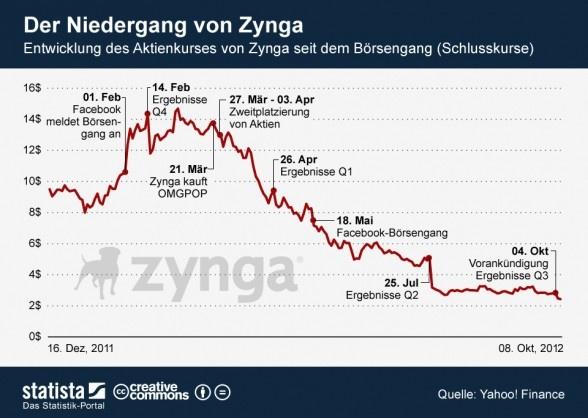 Zynga mit dem Rücken zur Wand: Der Modetrend Social Games ist vorbei   http://www.basicthinking.de/blog/2012/10/11/zynga-mit-dem-rucken-zur-wand-der-modetrend-social-games-ist-vorbei/