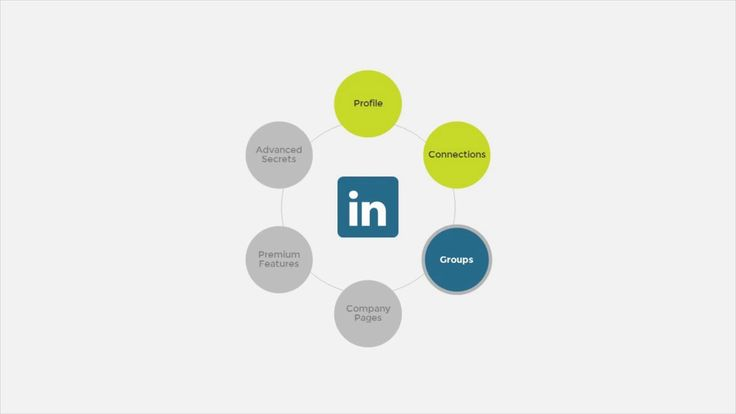 Prospecting with LinkedIn Groups
