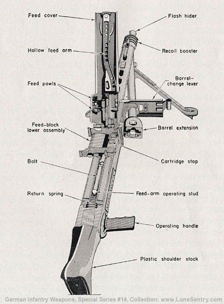 mg 42 diagram