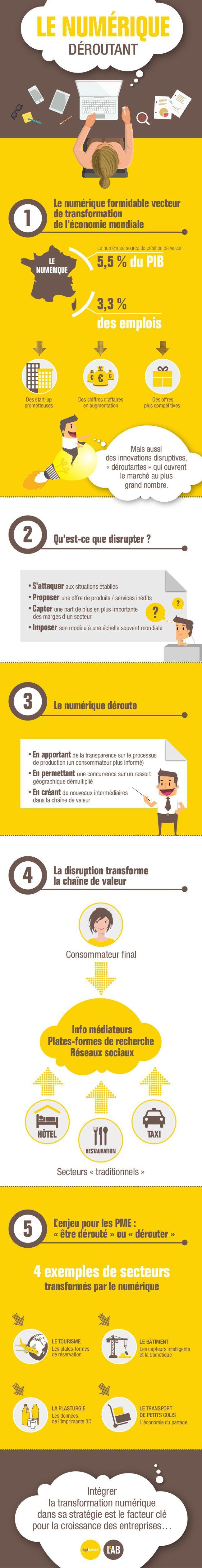 """Le """"numérique déroutant"""" résumé en une infographie par Bpifrance Le Lab"""