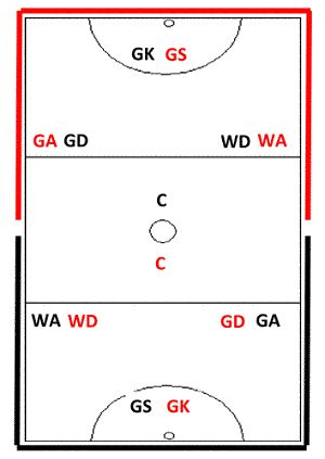 Players must be in their positions when starting and restarting the game in netball. That means being ready in their specific goal third (except the two Centre players).