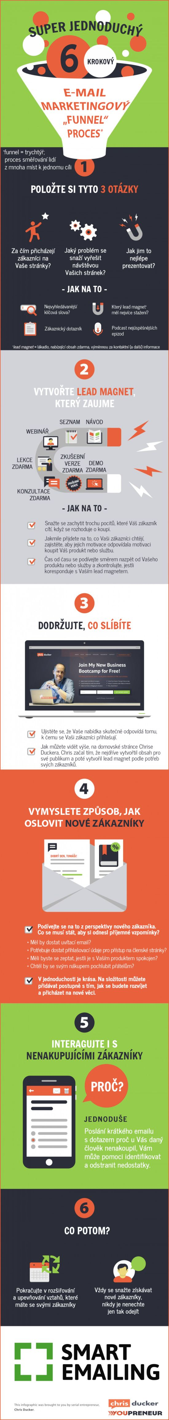 """Barevná infografika od SmartEmailing.cz vás provede e-mail marketingovým """"funnelem"""""""