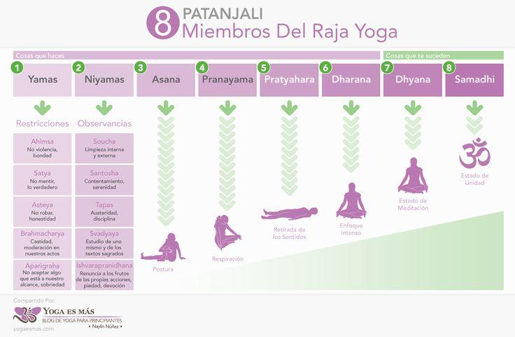 El Hatha Yoga comienza con el cuerpo físico, con enfoque en las asanas, pranayama y meditación. Pero es más que eso. El propósito del yoga es...