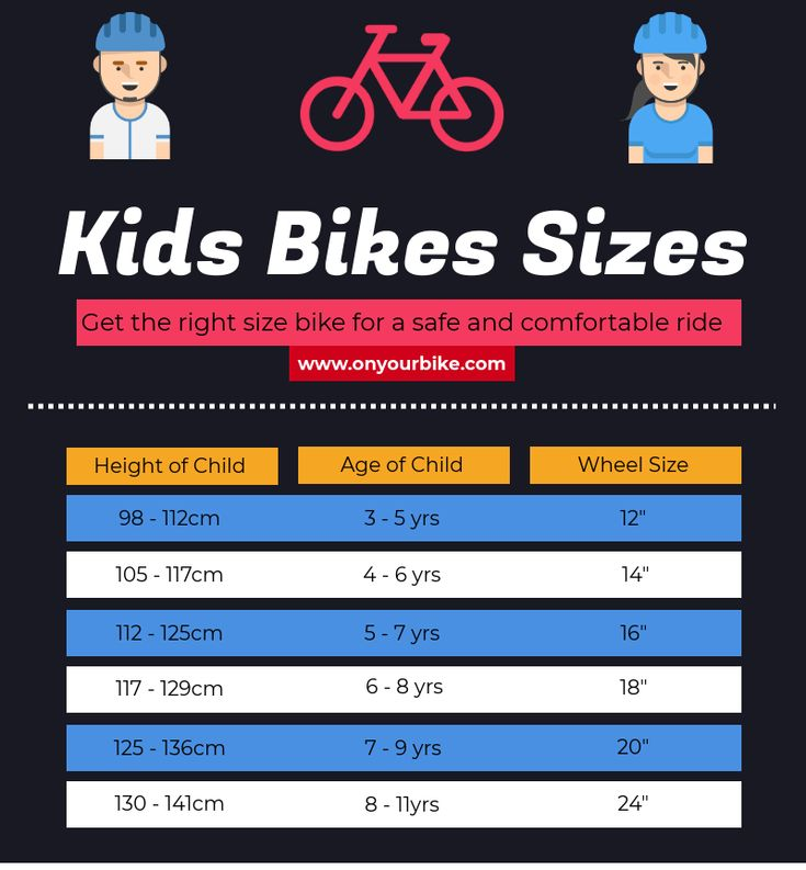 Bicycle size plays an important role while you buying bikes for kids. Get the right size for kids bike to make the bicycle more convenient and comfortable. Our simple bike size guide helps you to choose the correct size of the bicycle. To browse full kids bikes size guide, watch this Infographic. To get perfect size kids bike, you can visit, On Your Bike, website https://www.onyourbike.com/kids-bikes.php/ or call at 020 7378 6669.
