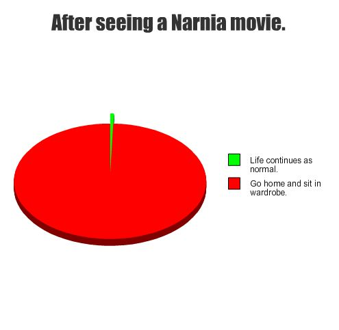 The person who made this must have read my mind...Although the last time I watched Prince Caspian I watched it 2.5 times in the next 4 days.