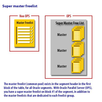 Master freelist (common pool) exists in the segment header in the first block of the table