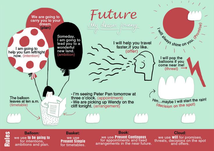 Future. English Grammar. Infographic. Prepared by Masha Mironova, designed byVlada Soshkina. Английский. Грамматика.