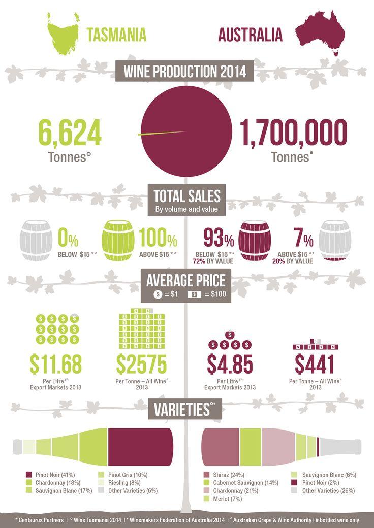 Tasmanian Wine Industry against the Australian Wine Industry #tasmanianwine