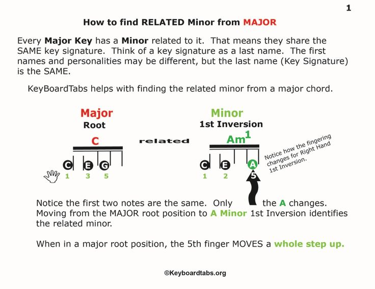 It's easy to find the related Minor to any Major key with keyboardtabs