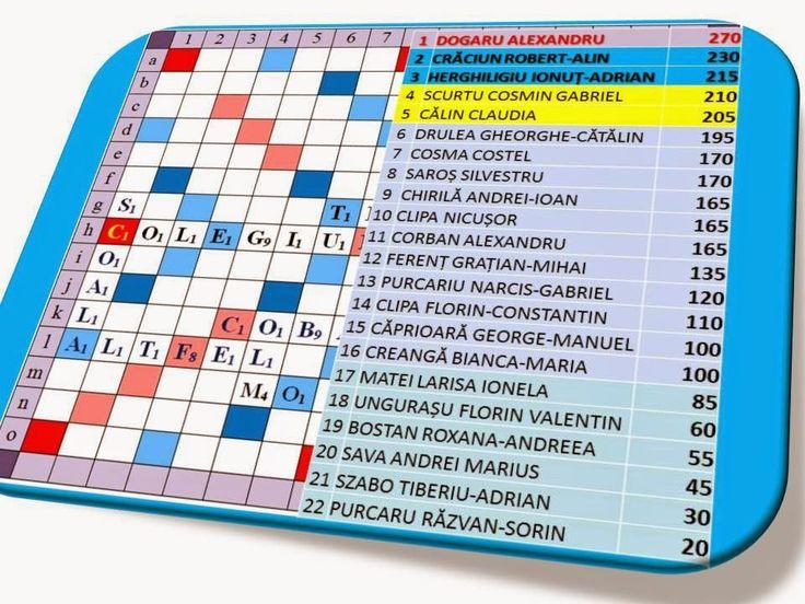 Profu`economist: Scoala... altfel - Scrabble - clasament