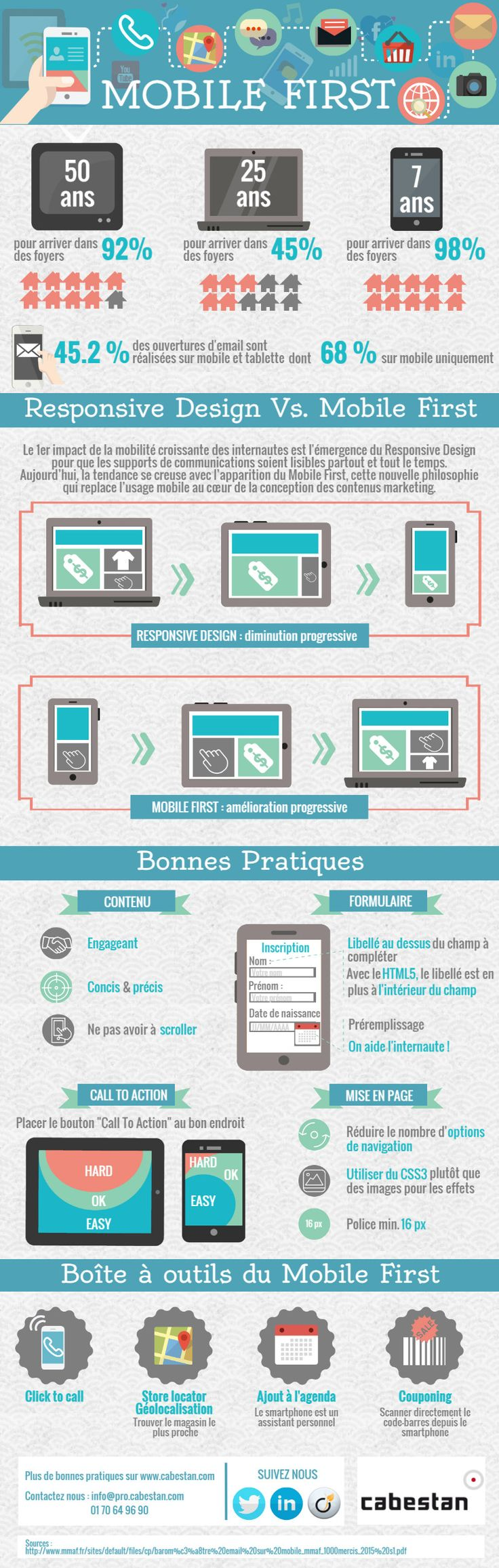 Email : pourquoi passer au mobile first ? | Comarketing-News
