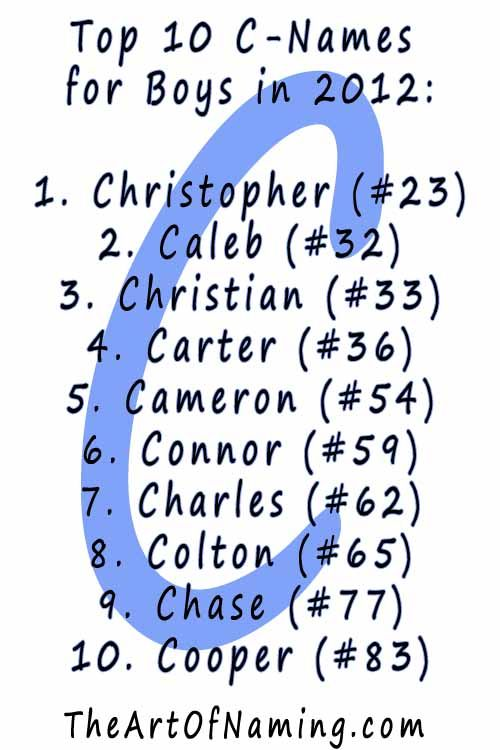 What Is Your Favorite C Name For Boys Babynames