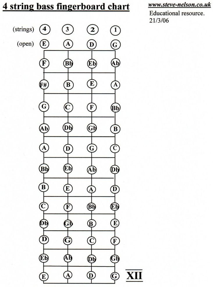 4 string bass guitar notes 98 Use This Chart To Familiarize Yourself