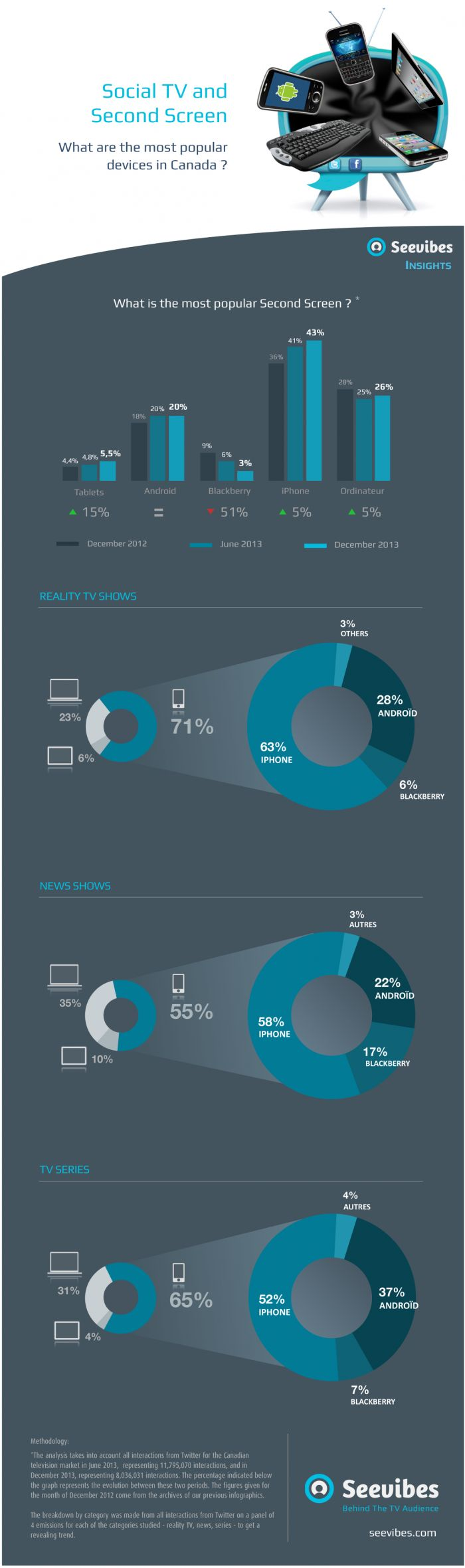 Social TV and Second Screen: What are the most popular devices in Canada? [INFOGRAPHIC] via @Seevibes