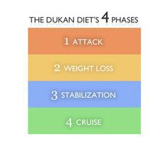 Foods I can eat on the Dukan Diet... Day 2 of attack phase and feeling motivated!