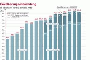 Deutsche Bevölkerungsentwicklung 1871 -  2006