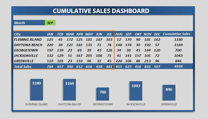 Create Sales Dashboard - We'll show you how to create sales dashboard ground up using Excel. Visit our website and download free dashboards!