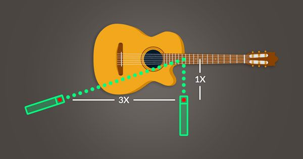 An Image Of A Second Microphone Is Three Times The Distance From The First Microphone That The First Microphone Is From The Sound Guitar Acoustic Guitar Tuning