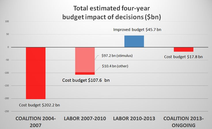 Forget the pundits, budget papers show Coalition – not Labor – wrecked the budget  What's fascinating about mainstream budget punditry is that it's essentially a fact-free zone. This is ironic, because it is one area of public policy where data is straightforward and readil…