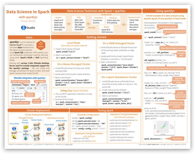 Data Science with Spark Cheat Sheet