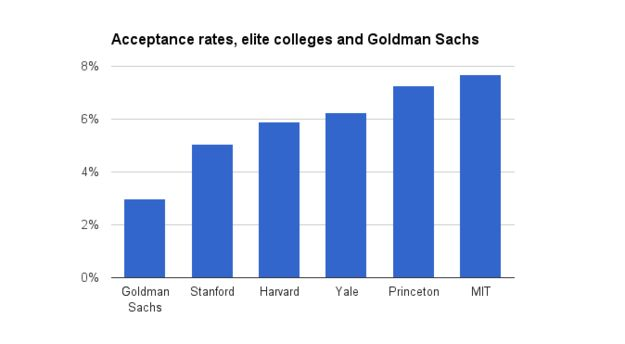 Getting A Job At Goldman Sachs Is Harder Than Getting Into Harvard - Nearly 270,000 people applied for 8,300 Goldman Sachs jobs in 2014.  http://www.buzzfeed.com/matthewzeitlin/goldman-acceptance-rate#.yrOv5Yqy7