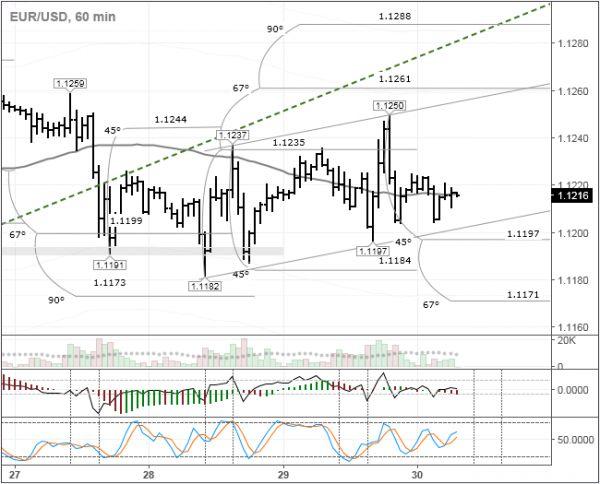 EUR/USD: не может расстаться с балансовой линией — KillersFX Forex General