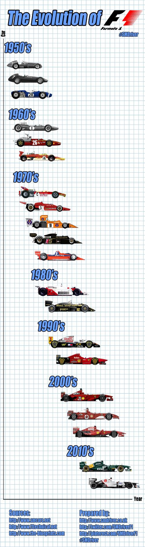The Evolution of Formula One Cars - 1950 to 2012 #F1 #SMDriver