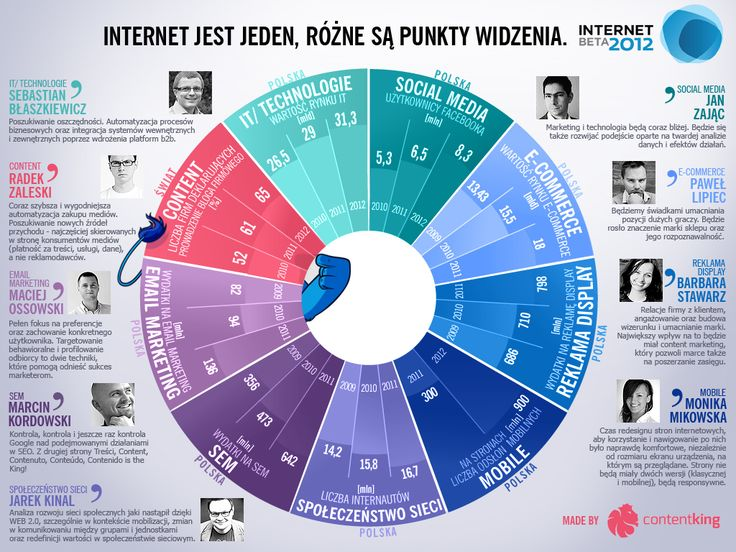 It's all about the Internet :) #internetbeta #infographic (PL)