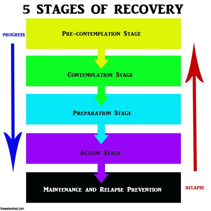 recovery stage Phases of disaster - framework to plan for and respond to, and recover from a disaster and ensure business continuity and business recovery economic devl.