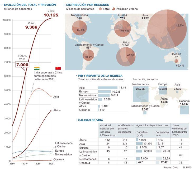 La población mundial. Gráficos en ELPAÍS.com @rinconccss