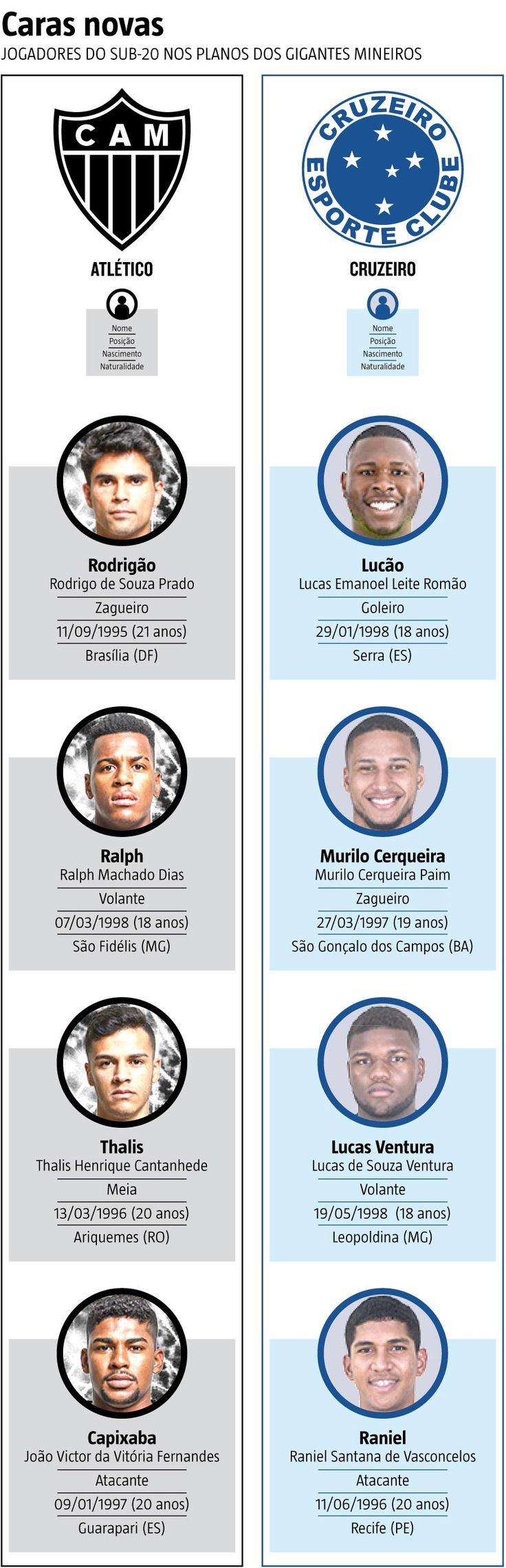 O sonho de todo atleta que atua nas categorias de #base de grandes clubes é chegar à equipe principal, conquistar títulos e dar uma vida melhor aos familiares. Para isso, a garotada treina, se prepara ao longo dos anos para atuar bem nos campeonatos e, quem sabe, alcançar a promoção para atuar ao lado de ídolos (18/01/2017) #Futebol #CategoriaDeBase #Atlético #AtléticoMineiro #Galo #Cruzeiro #Revelação #Revelações #Copinha #FlóridaCup #CopaSP #CopaSãoPaulo #Juniores #Juniors #HojeEmDia