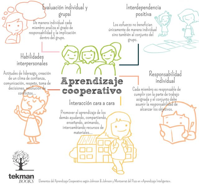 Los 5 elementos del aprendizaje cooperativo. Infografía. Desde el blog Ayuda para maestros @AyudaMaestros de Manuel Velasco @Manu__Velasco