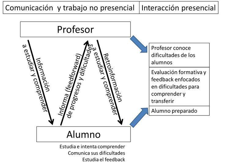 Profesor 3.0: Decálogo de innovación metodológica para que los alumnos aprendan más y mejor en las asignaturas universitarias